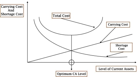 Intersection of Carrying Cost and Shortage Cost