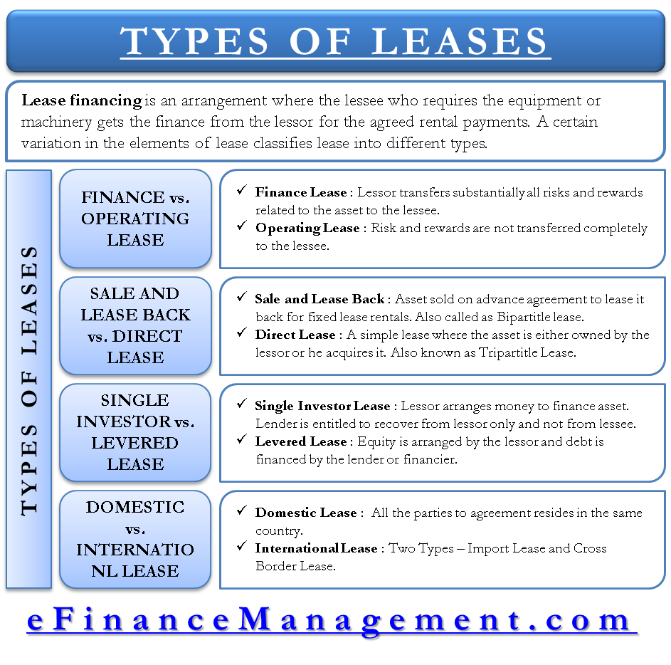 Capital Vs Operating Lease >> Types Of Lease Classified Based On Risk Reward No Of