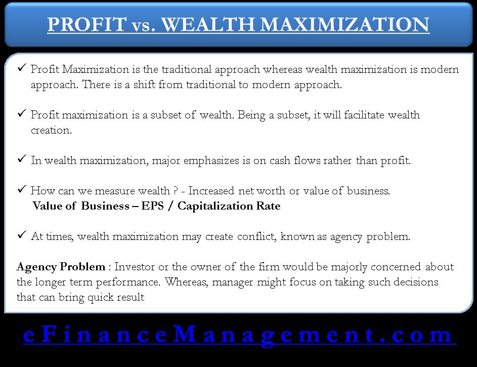 Profit Maximization vs Wealth management