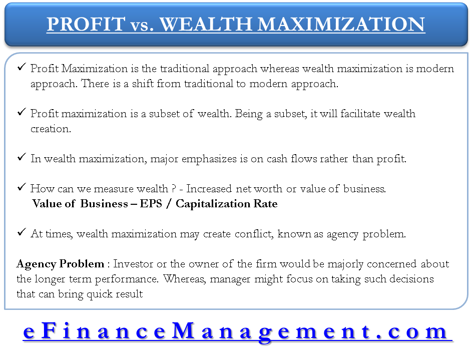 Profit Maximization vs Wealth management
