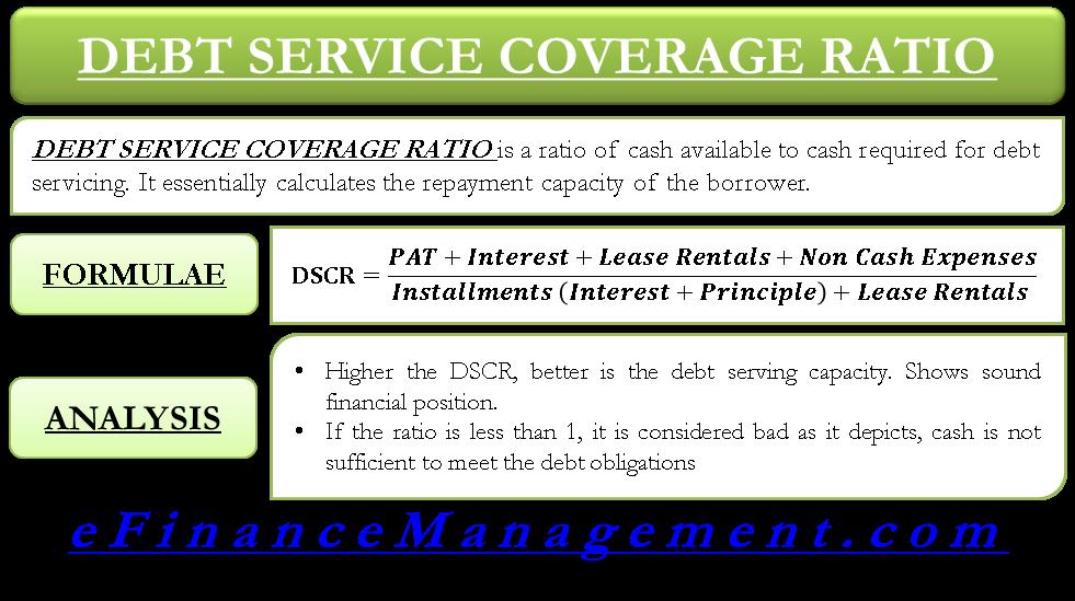 Debt Service Coverage Ratio DSCR