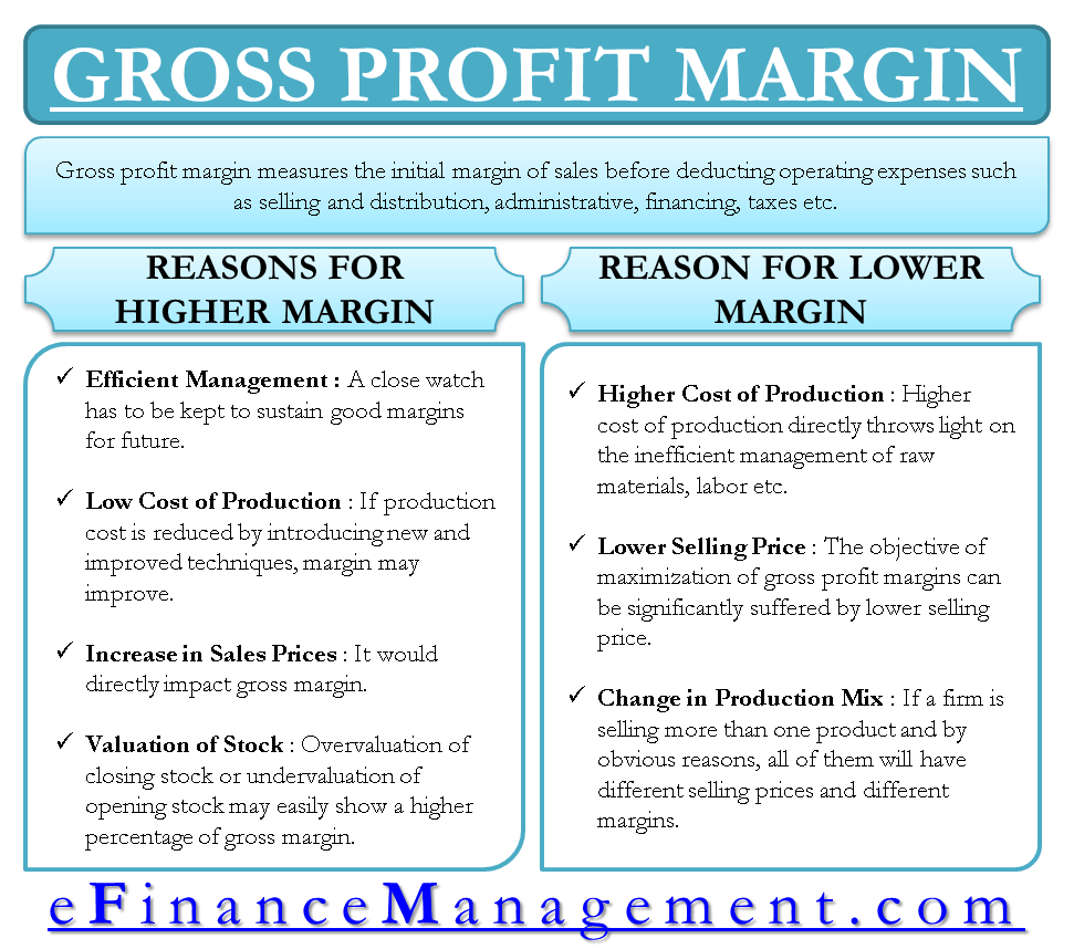 How to analyse and Maximize Gross Profit Margin