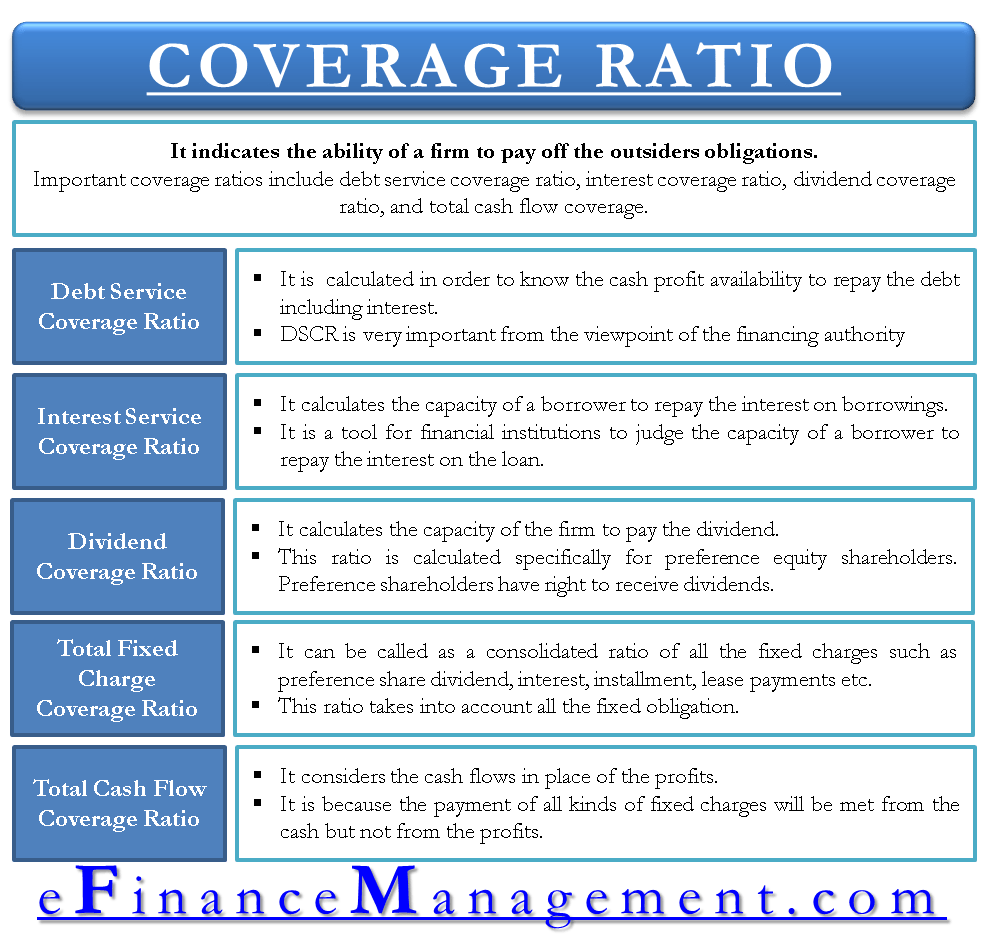 Coverage Ratio and its types
