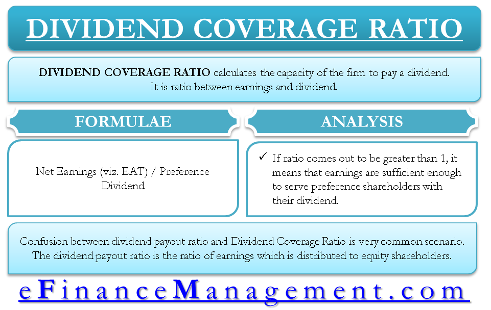 Dividend Coverage Ratio