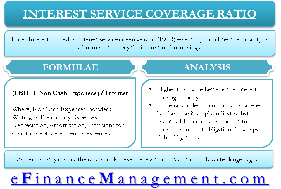 Interest Service Coverage Ratio (Times Interest Earned Ratio)