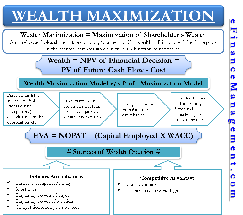 Wealth Maximization - Definition, Calculate, Advantages, How