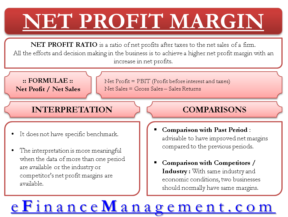 Net Profit Ratio - Margin