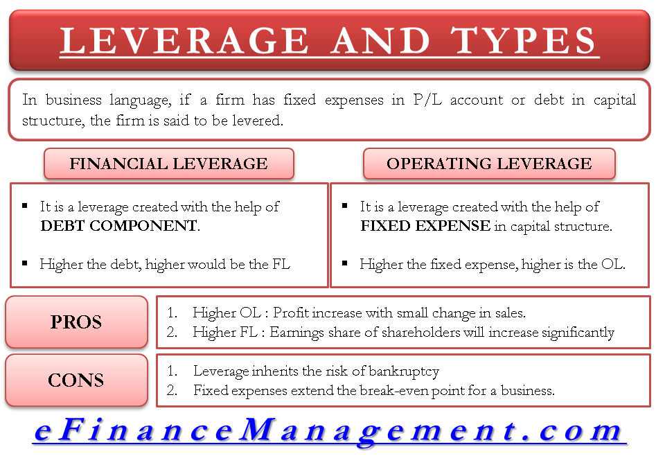 Leverage and its types