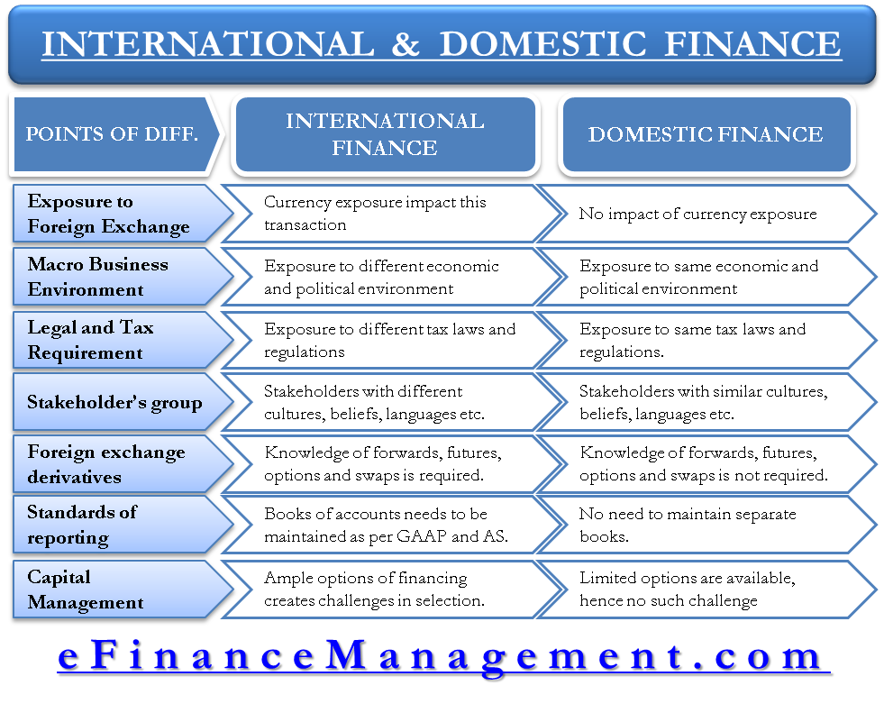 International and Domestic Finance
