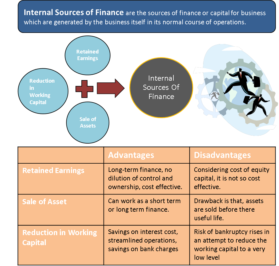 Internal Sources of Finance | Retained Profits, Sale Assets