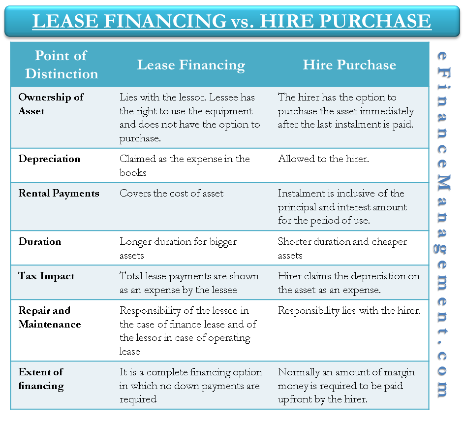 Difference Between Lease Financing Vs Hire Purchase
