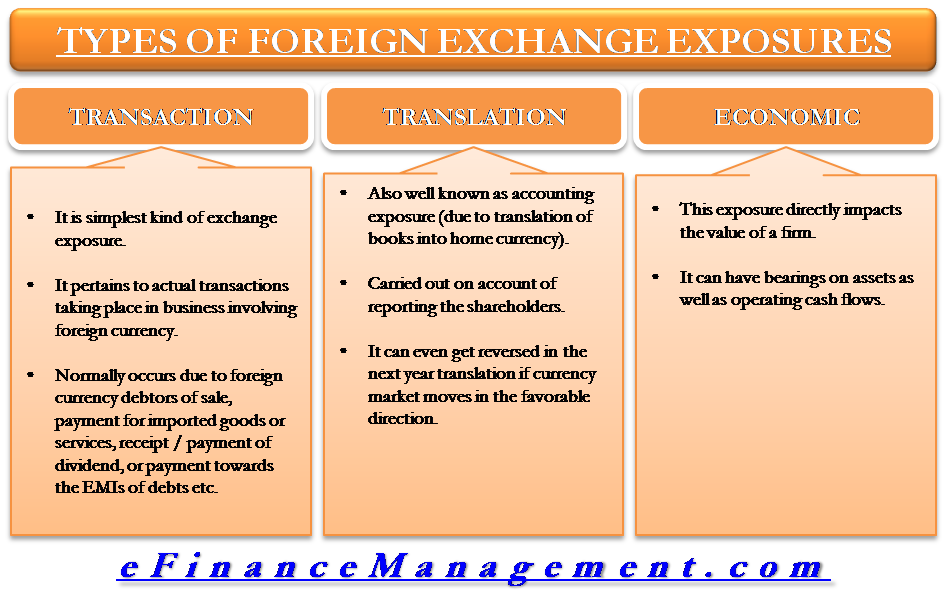 Types Of Foreign Exhchange Expousures
