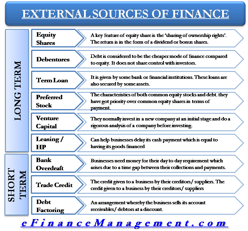 External Sources of Finance / Capital