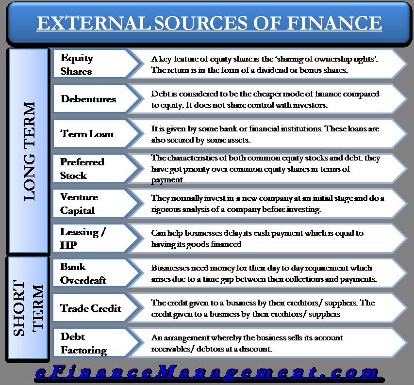 External Source of finance