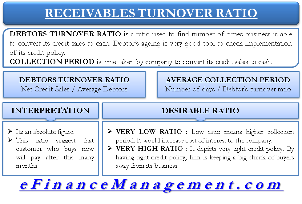 Debtors Turnover Ratio