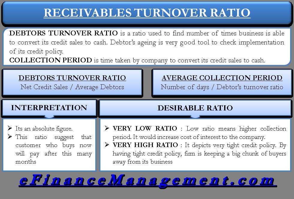Debtors Turnover Ratio