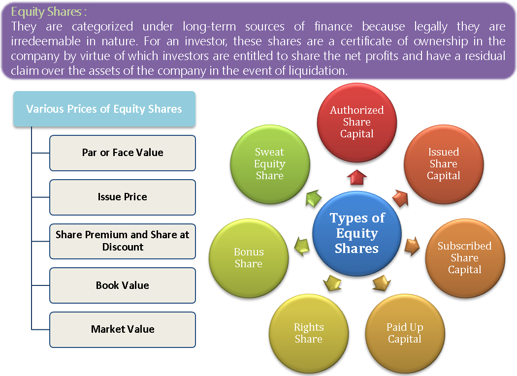 Equity Share and its Types
