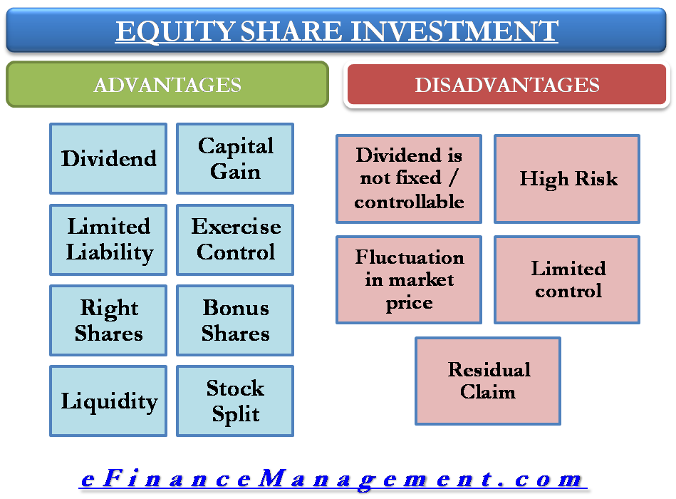 Benefits and Disadvantages of Equity Shares Investment