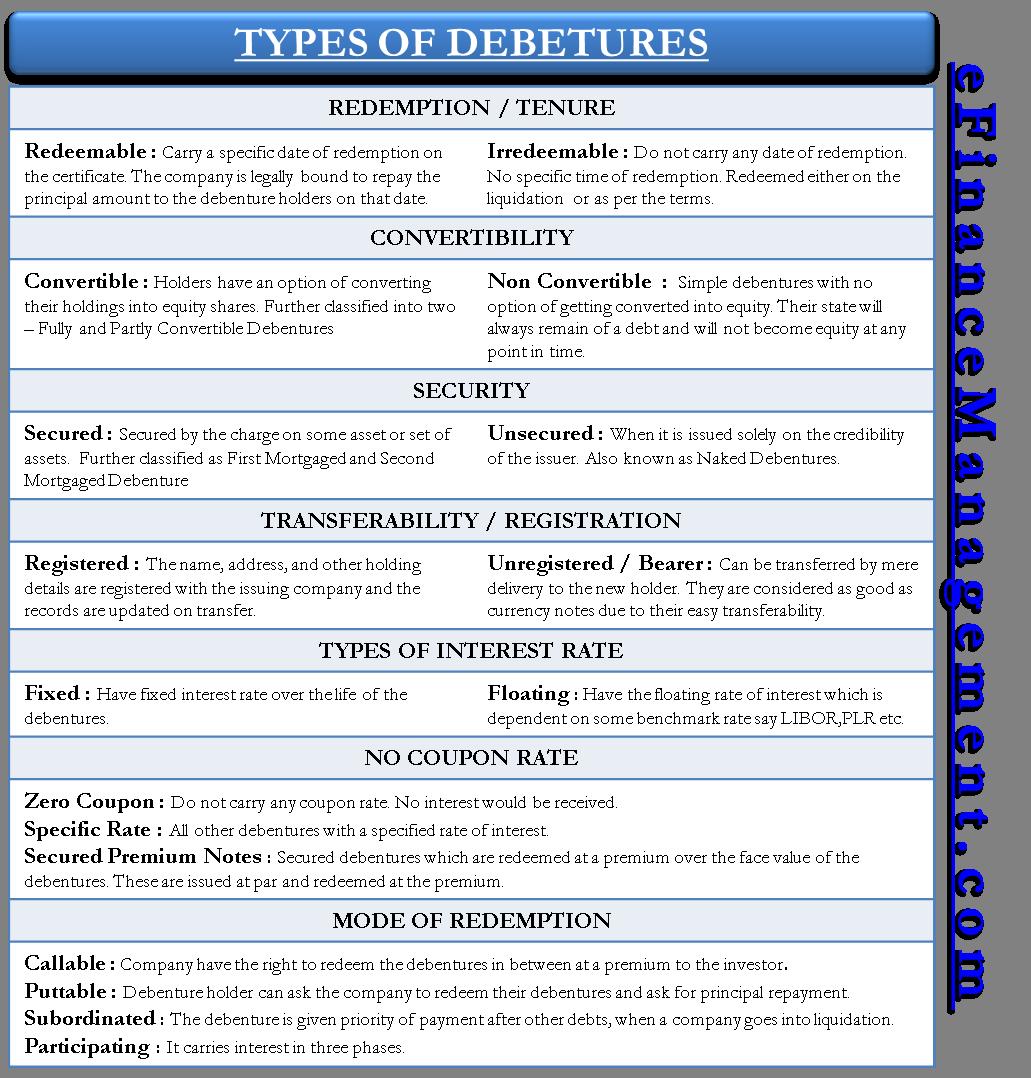 Types Of Debenture