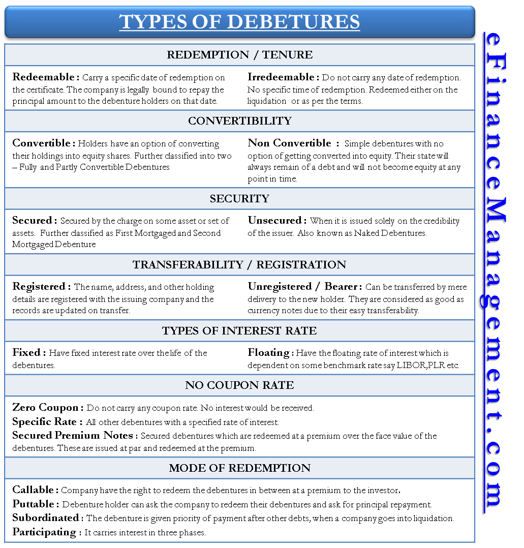Types Of Debenture