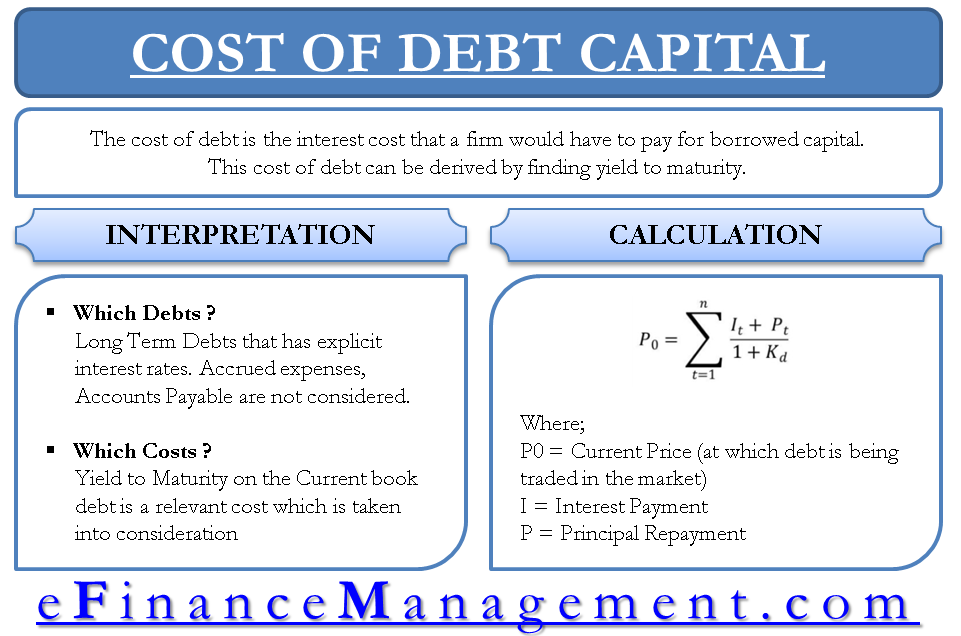 Cost of Debt Capital - Yield to Maturity