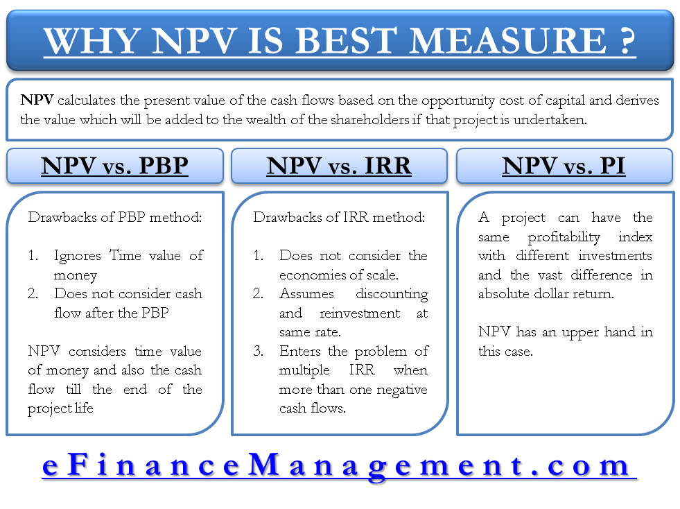 Why NPV is best measure for investment appraisal