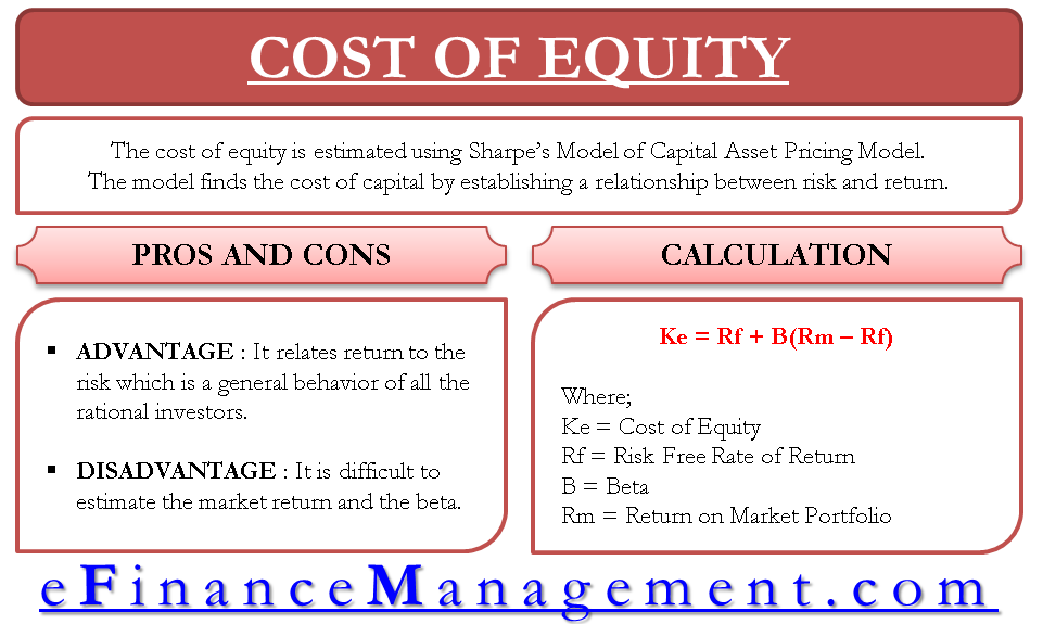 Cost of Equity - Capital Asset Pricing Model