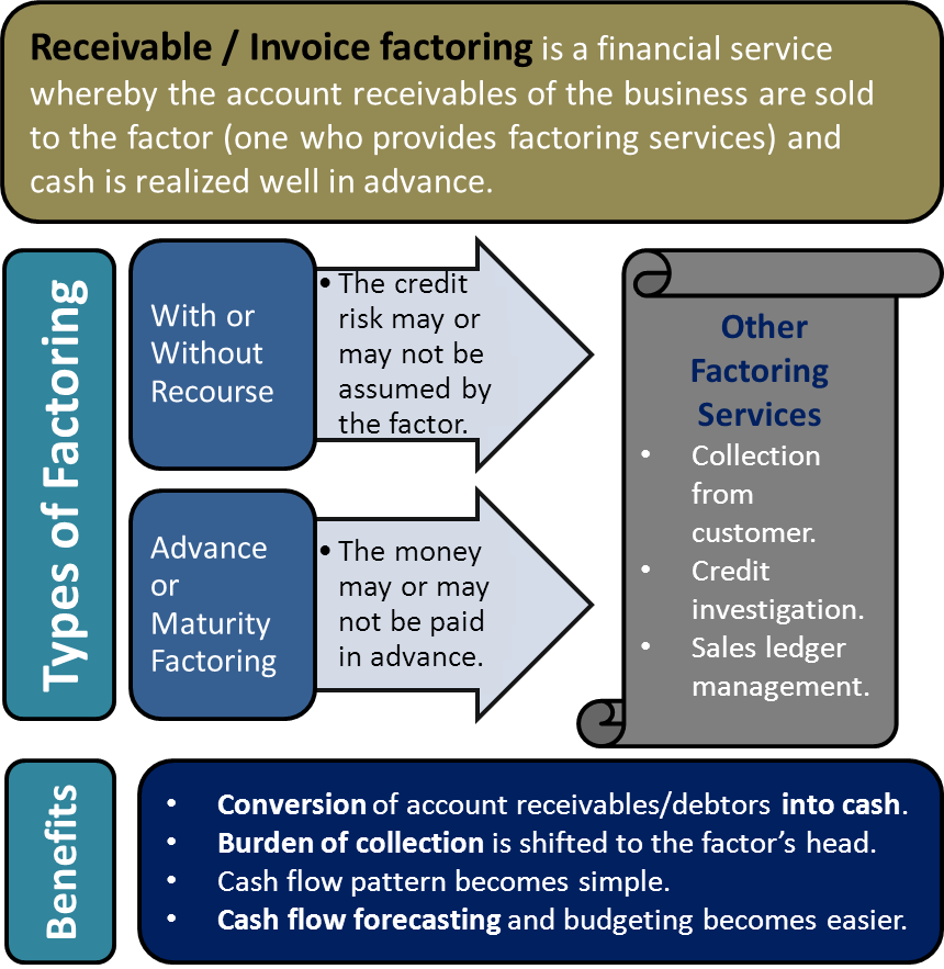 Receivable/ Invoice Factoring