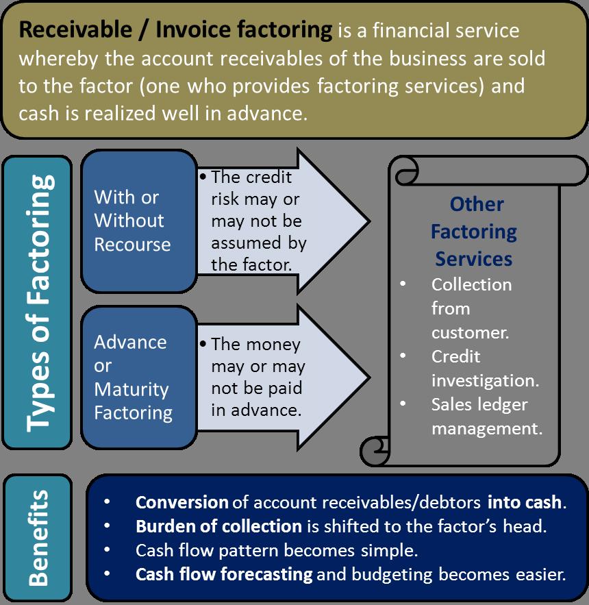 Receivable/ Invoice Factoring