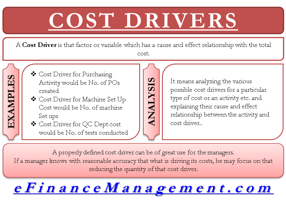 Cost Drivers