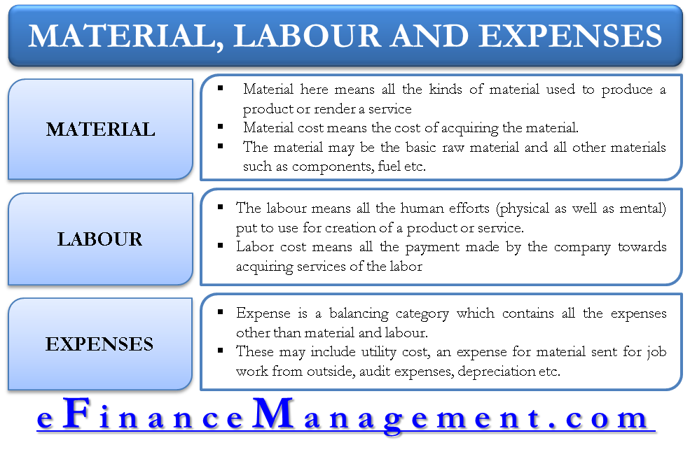 Material, Labour and Expenses.