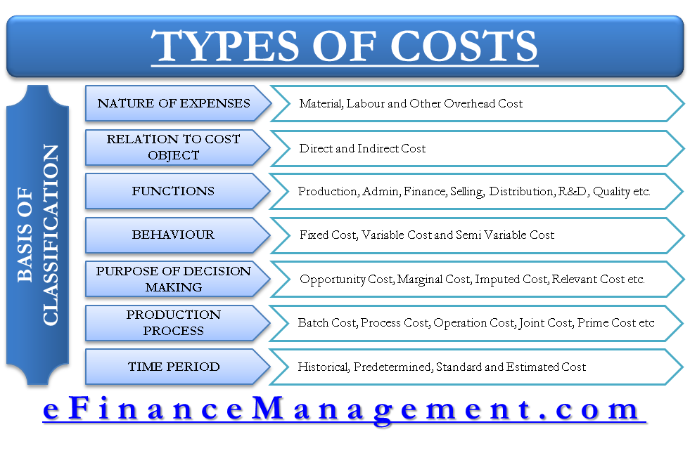types and basis of cost classification