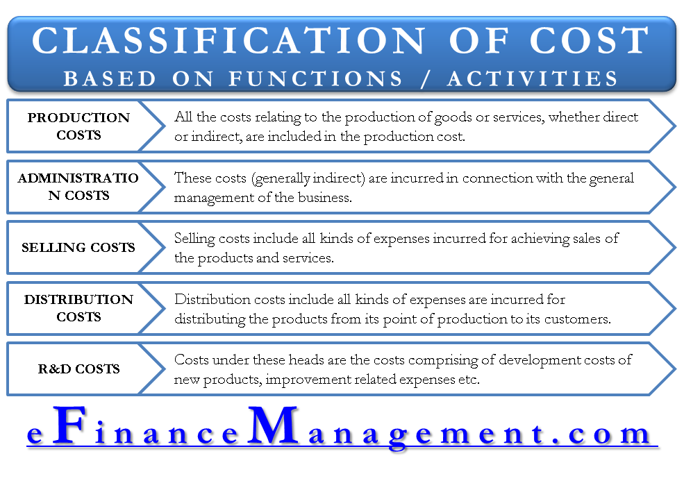 Classification of Cost based on Functions or activities