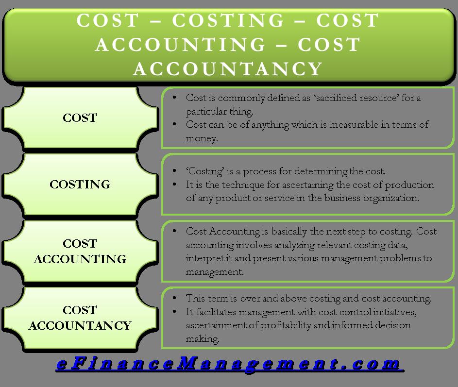 Cost accounting http cash otpbank ru