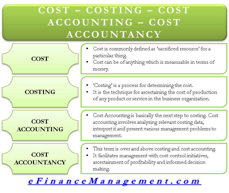 Cost, Costing, Cost Accounting, Cost Accountancy.