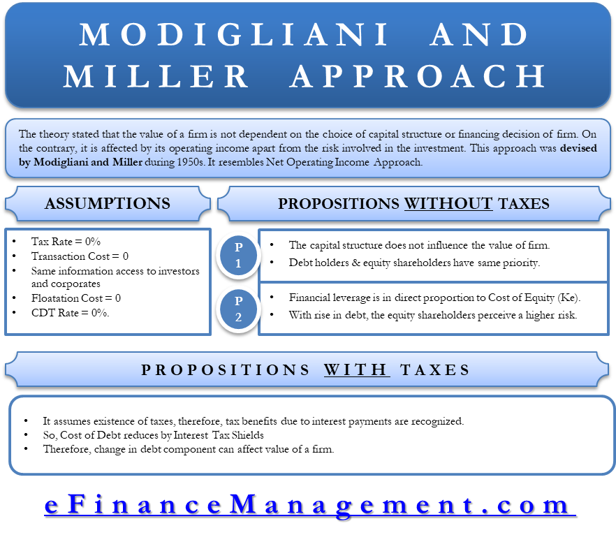 Capital Structure Theory Modigliani and Miller MM Approach