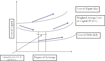 Diagrammatic Representation of Traditional Approach to Capital Structure