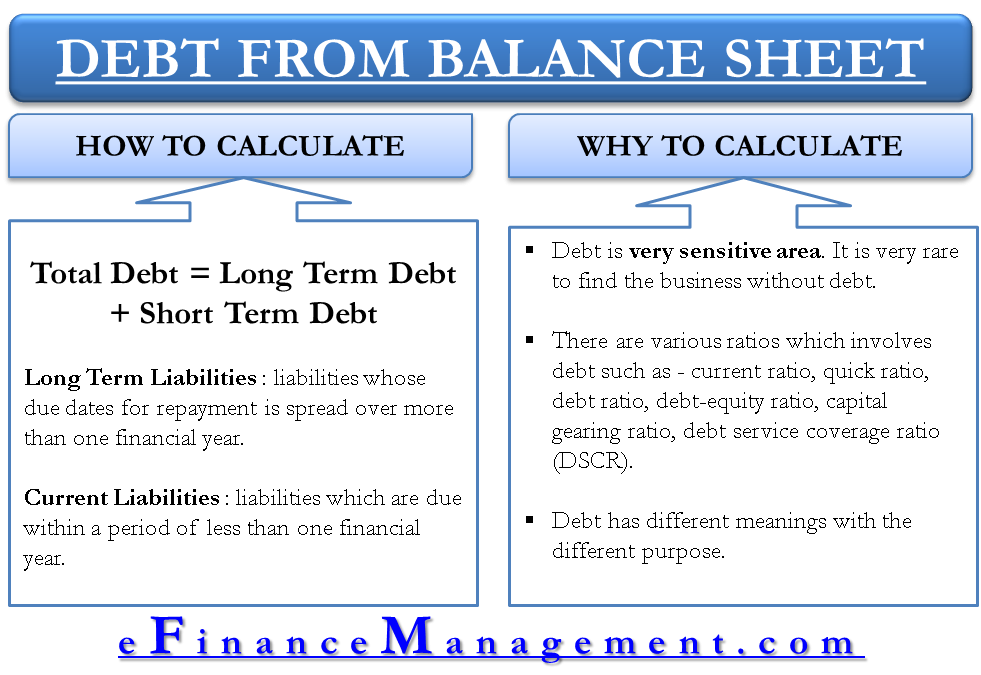 debt from the balance sheet