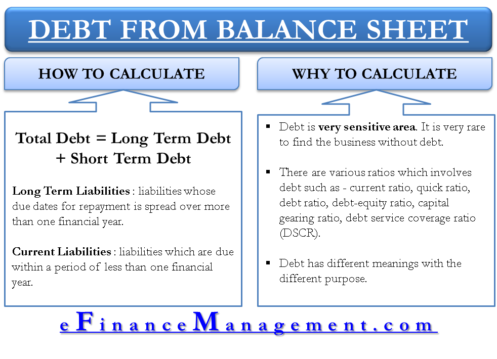 Liability, Debt, and Leverage Defined, Explained, Calculated