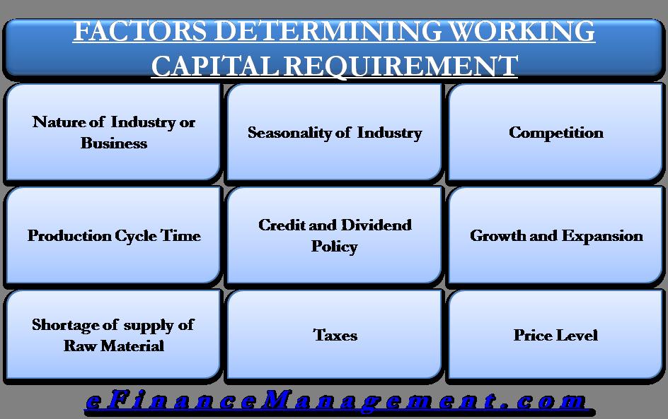 Factor Deteremine Working Capital Requirement
