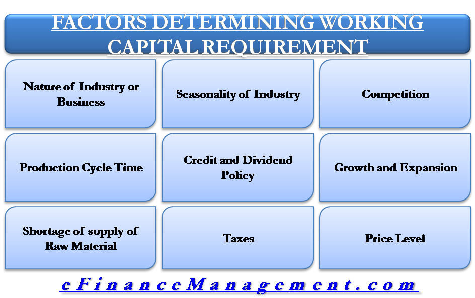 Factor Deteremine Working Capital Requirement