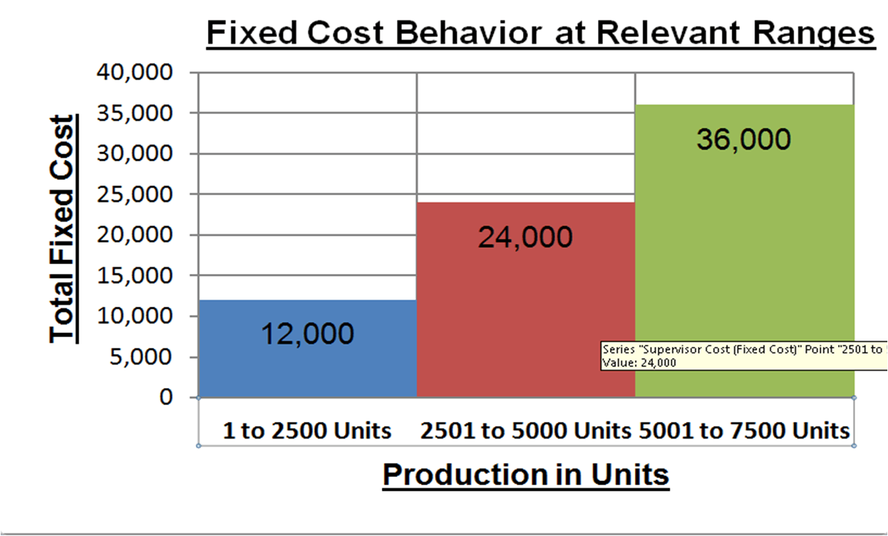 Fixed Cost Behaviour at Relevant Ranges
