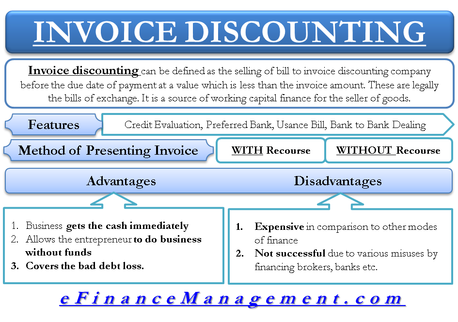 Invoice Discounting