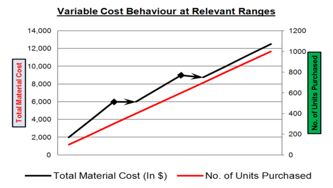 Variable Cost Behaviour at Relevant Ranges