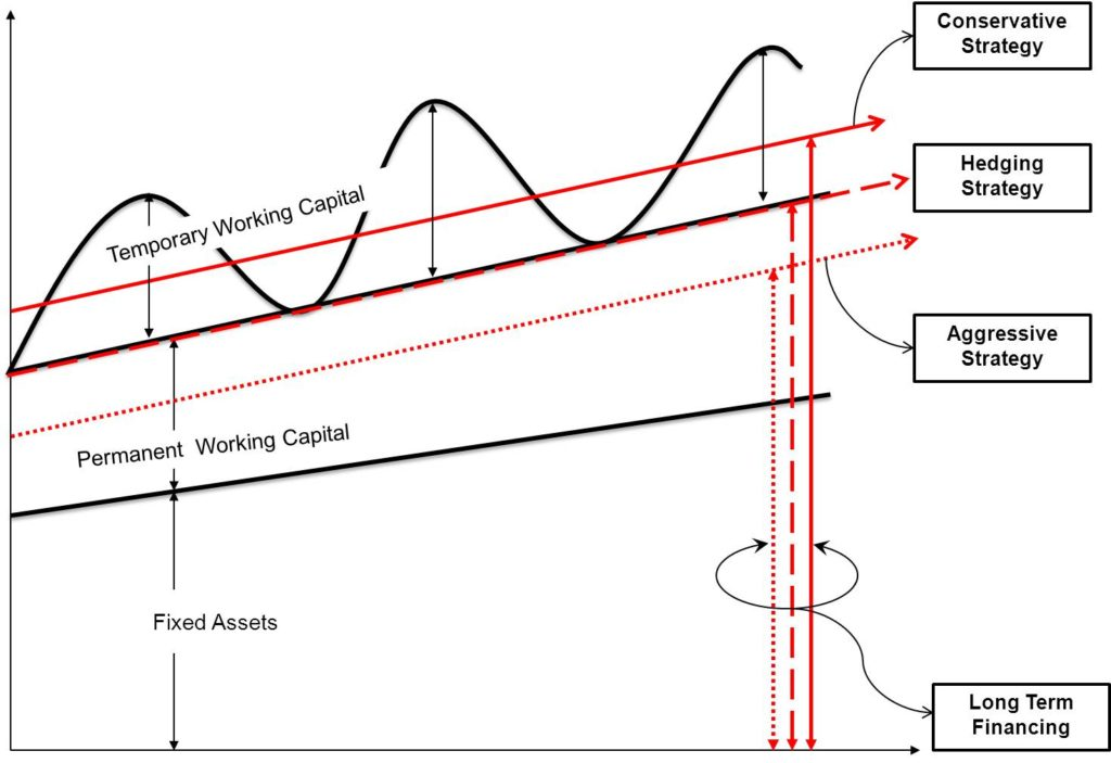 Working Capital Management Strategies-Approaches Graph