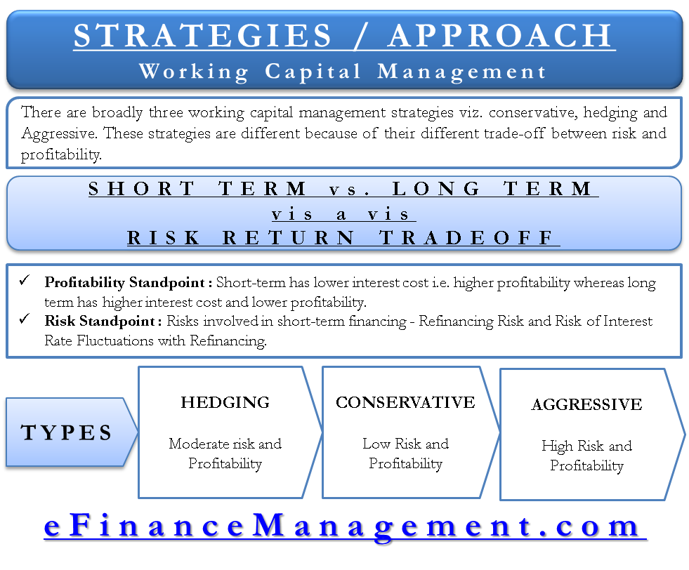 Working Capital mangement - Strategies Approaches