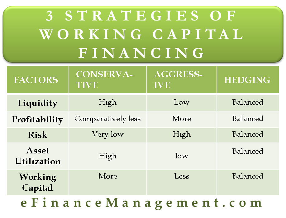 3 Strategies of Working Capital Financing