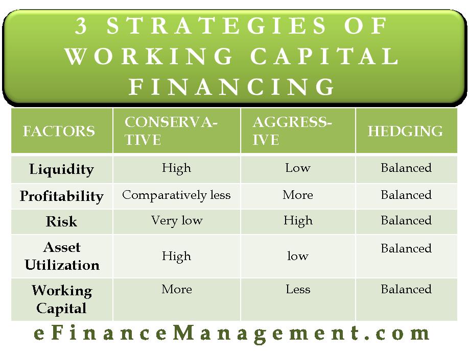 3 Strategies of Working Capital Financing
