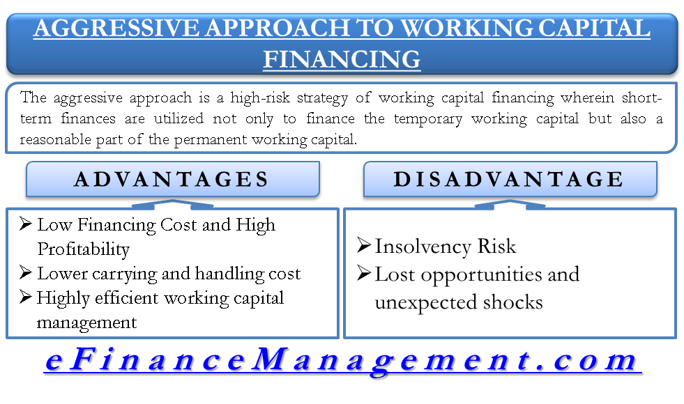 Aggressive Approach to Working Capital Financing