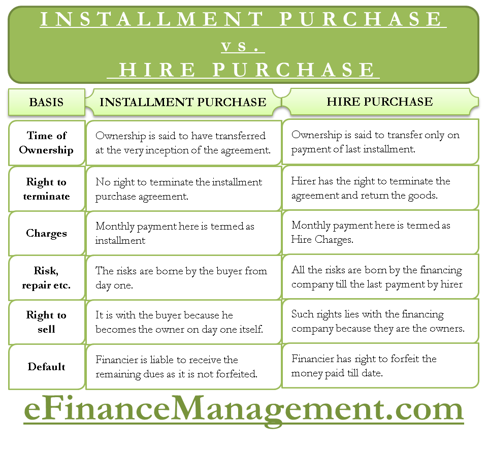 Difference between Hire Purchase vs  Installment Purchase
